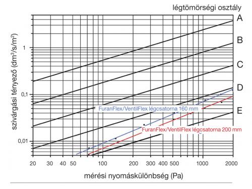 VentilFlex in Lüftungskanälen - Kompozitor